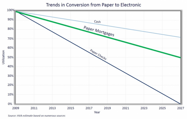 Trends in Conversion from Paper to Electronic