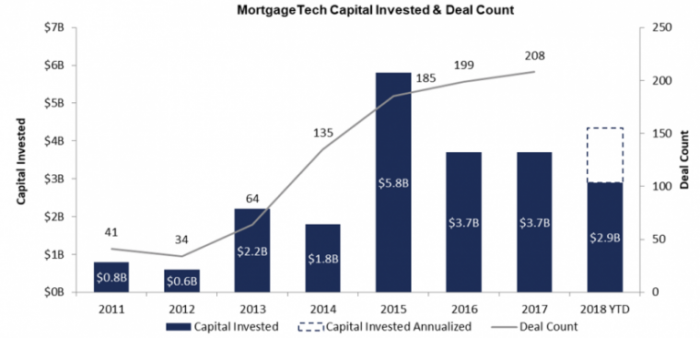 Mortgage Tech Capital Invested & Deal Count