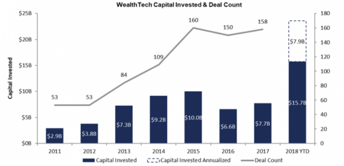 Wealth Tech Capital Invested and Deal Count
